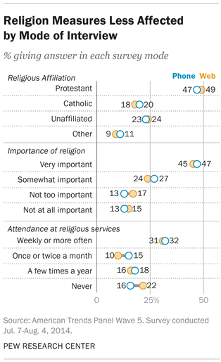 Religion Measures Less Affected by Mode of Interview