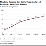 Mobile Ad Revenue Now Nearly Three-Quarters of Facebook's Advertising Revenue