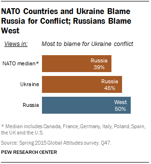 NATO Countries Blame Russia and Ukraine; Russians Blame West