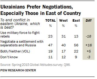 Ukrainians Prefer Negotiations