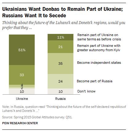 Ukrainians Want Donbas to Remain part of Ukraine
