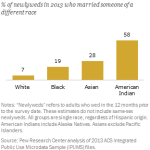 Interracial Marriages Vary by Race