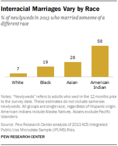 2018 interracial dating Statistics on