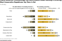 Liberal Democrats Overwhelmingly Say Solid Evidence Global Warming is Occurring; Most Conservative Republicans Say There is Not