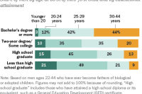 For More Educated Men, Fatherhood Starts Later