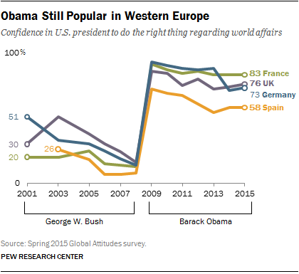 Obama Still Popular in Western Europe