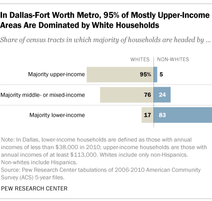 In Dallas-Fort Worth Metro, 95% of Mostly Upper-Income Areas Are Dominated by White Households