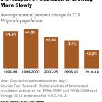 U.S. Hispanic Population is Growing More Slowly