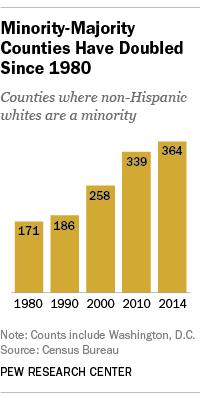 majority-minority counties