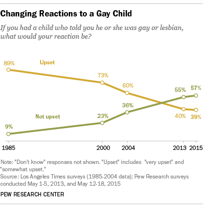 Homosexual statistics percentage change