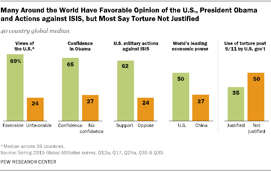 World views of the U.S.