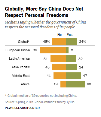 More say China does not respect personal freedoms.