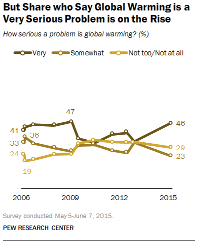 But Share Who Say Global Warming is a Serious Problem on the Rise
