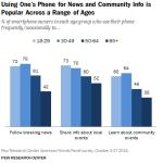 Smartphones for News