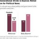 News Habits, Millennials, Boomers