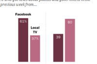 News Habits, Millennials, Boomers