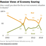 Russian Views of Economy Souring