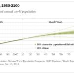 Total World Population