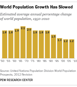 percentage of mankind populace exceeding 60