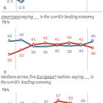 Stronger Growth in U.S. Tracking with Increased Perceptions of America as World's Leading Economy vs. China