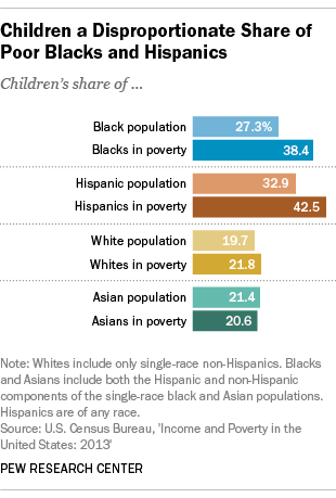 Child Poverty Rates, by Race and Ethnicity