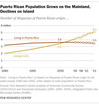 Puerto Rican Population Grows on U.S. Mainland, Declines on Island