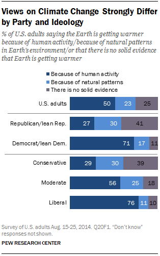 Views on Climate Change Strongly Differ by Party and Ideology
