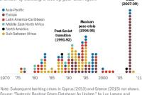 timeline of banking crises