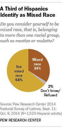 Mestizo' and 'mulatto': Mixed-race identities among U S