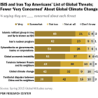 ISIS and Iran Top Americans' List of Global Threats