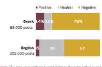 Tweets About Greek Prime Minister Tsipras Largely Negative
