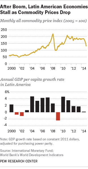 After Boom, Latin American Economies Stall as Commodity Prices Drop