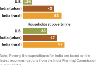 Food a Much Greater Share of Family Budgets in India Than in U.S.