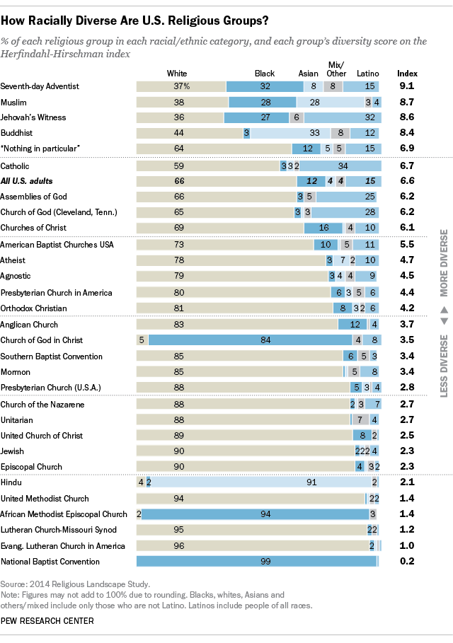 The most and least racially diverse U S  religious groups