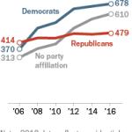 Democrats hold voter registration advantage among Florida Hispanics