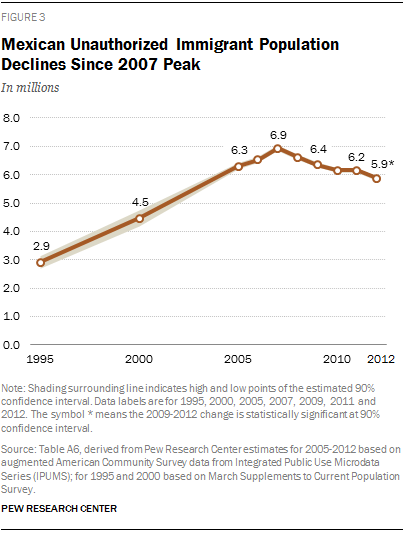 Mexican Unauthorized Immigrant Population Declines