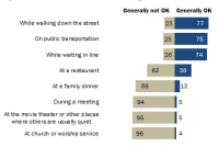 People Have Varying Views About When It Is OK Or Not OK To Use Their Cell Phones