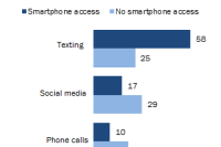 Teens With and Without Smartphones