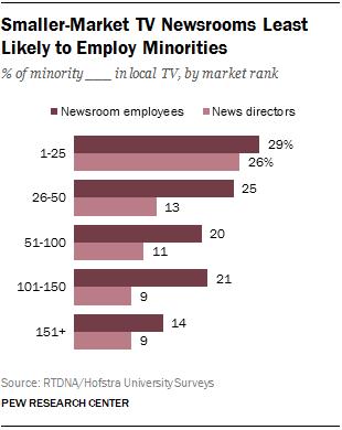 Smaller-Market TV Newsrooms Least Likely to Employ Minorities