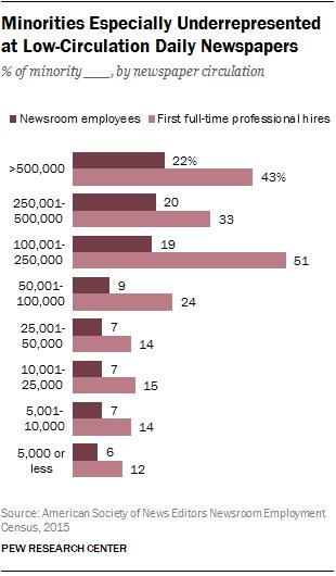 Minorities Especially Underrepresented at Low-Circulation Newspapers