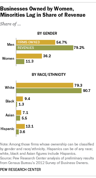 Businesses owned by women, minorities lag in revenue share | Pew Research  Center