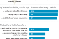 Catholics Say Traditional Families Are Ideal