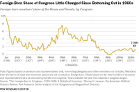 Foreign-Born Share of Congress Little Changed Since Bottoming Out in 1960s