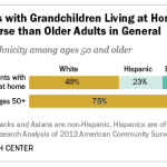 5 facts about American grandparents | Pew Research Center