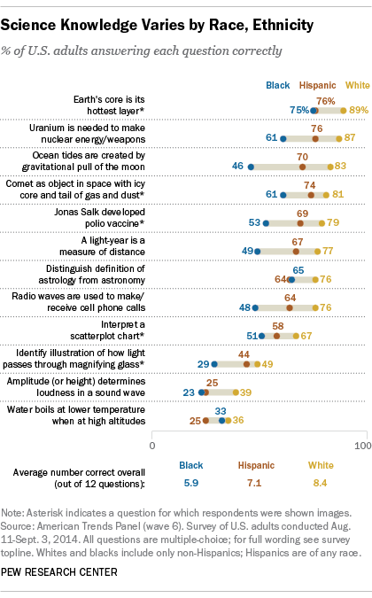 The race gap in science knowledge | Pew Research Center