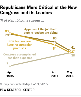 Republicans are more critical of the new Congress and its leaders.