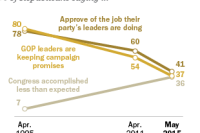 Republicans More Critical of the New Congress and its Leaders