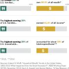 Economic Inequality Measures