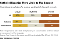 Catholic Hispanics More Likely to Use Spanish