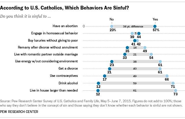 What do catholics believe about divorce